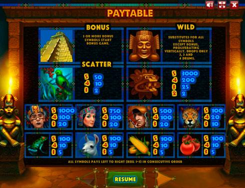 Aztec Empire символи і виплати
