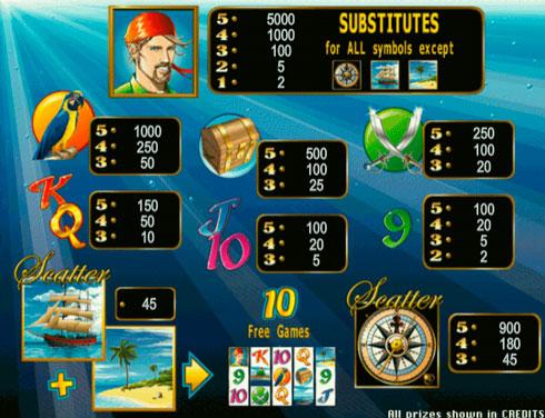 Правила гри на автоматі Sharky в казино Вулкан