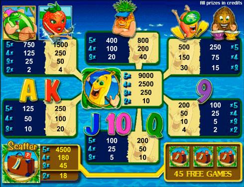 Символи і коефіцієнти гри на автоматі Bananas Go Bahamas