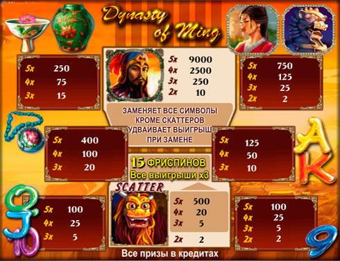 Виплати на ігровому автоматі Dynasty of Ming в казино Вулкан